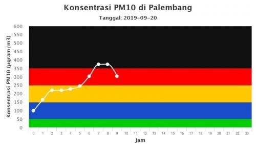 Kabut Asap Palembang (foto: Ist)