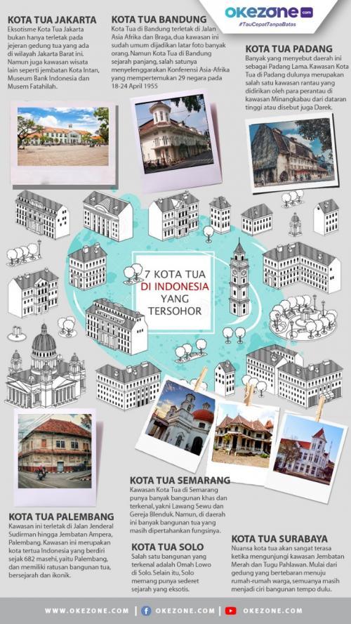 Infografis Kota Tua di Indonesia (foto: Okezone)
