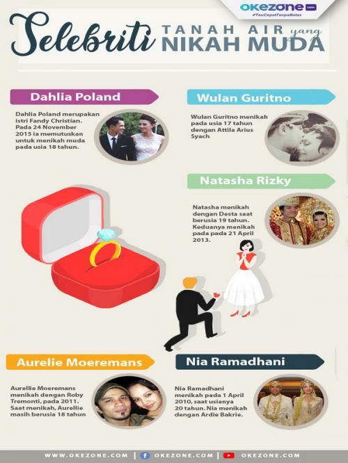 Infografis nikah muda