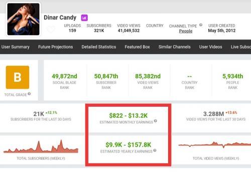 Dinar Candy menghasilkan puluhan hingga ratusan juta dari YouTube. (Foto: Social Blade)