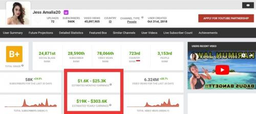 Berkat keseksiannya, Social Blade prediksi Jessie Amalia mampu mengantongi gaji hingga Rp350 juta. (Foto: Social Blade)