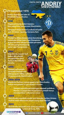 Infografis Andriy Shevchenko