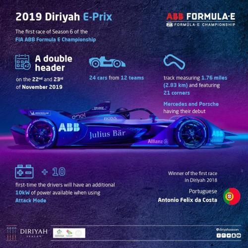 Diriyah menjadi pembuka musim balap Formula E
