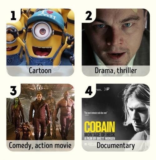 Manakah yang merupakan genre film kesukaanmu?