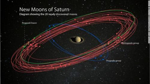 Para astronom menemukan 20 bulan baru di sekitar planet Saturnus.