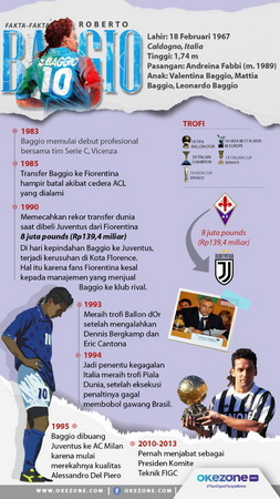 Infografis Roberto Baggio