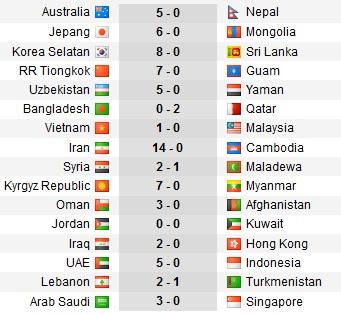 Hasil kualifikasi Piala Dunia 2022 Zona Asia
