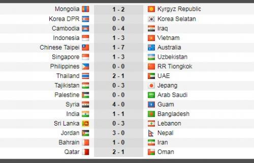 Hasil Kualifikasi Piala Dunia 2022 Zona Asia, Selasa 15 Oktober 2019