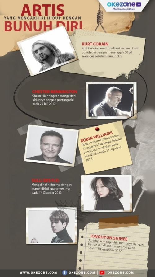 Tematik artis bunuh diri