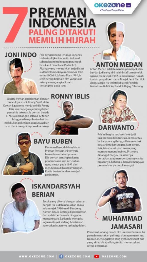 Infografis Preman (Foto: Okezone)
