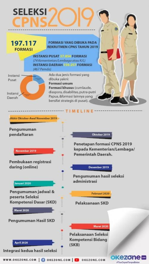 Infografis CPNS 2019