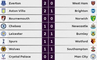 Hasil pekan sembilan Liga Inggris 2019-2020 (Foto: Twitter/Premier League)