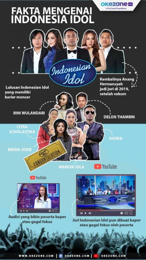 Tematik Indonesian Idol