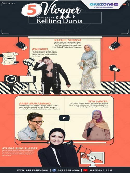 Para konten kreator pencipta blog