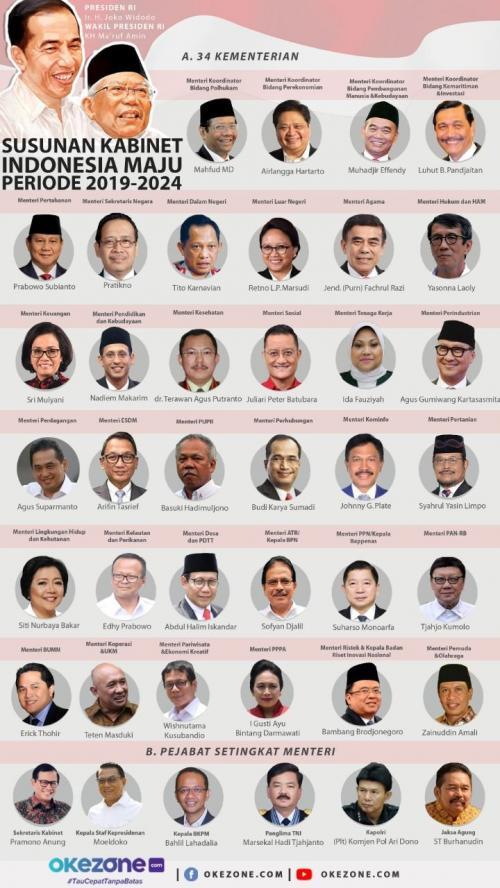 Kabinet Indonesia Maju. (Foto: Okezone)