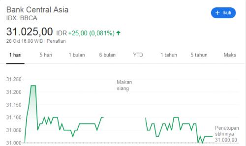 Bca Jadi Stock Split Begini Penjelasan Presdir Jahja Setiaatmadja Okezone Economy