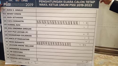 Hasil Voting