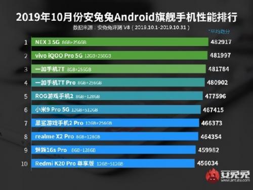 AnTuTu Umumkan Ponsel Android dengan Performan Terbaik