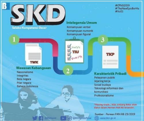 kisi SKD (bkn)
