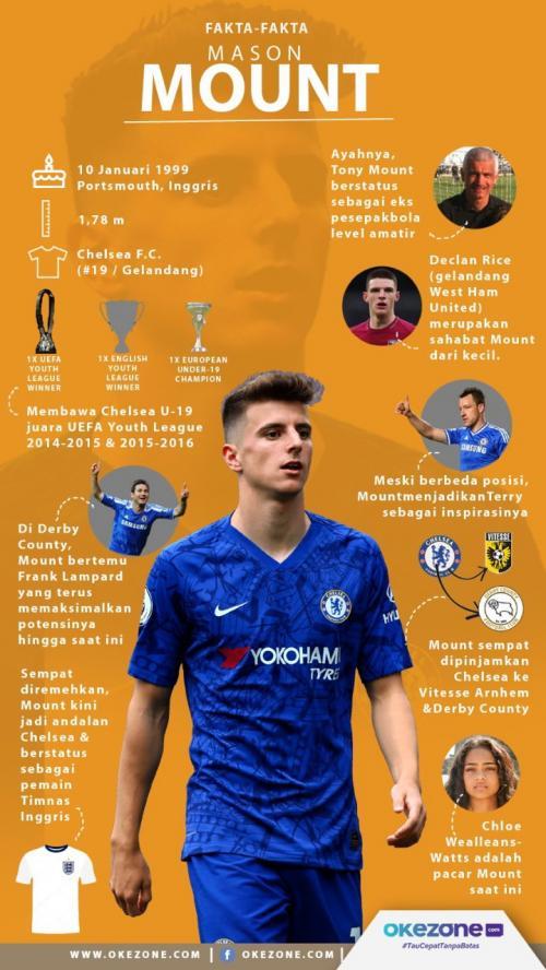 Infografis Mason Mount