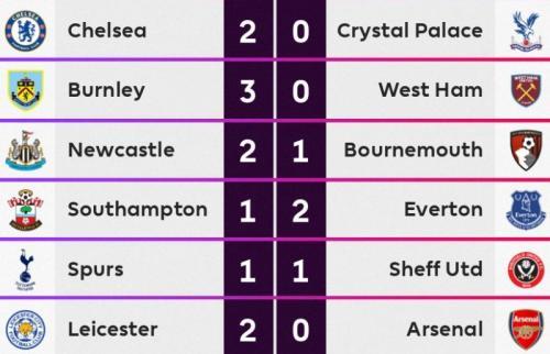 Hasil pekan 12 Liga Inggris 2019-2020, Sabtu 9 November (Foto: Twitter/Premier League)