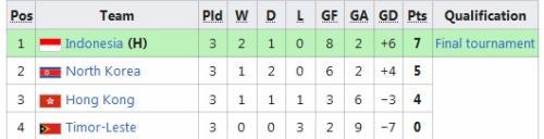 Klasemen Akhir Grup K Kualifikasi Piala Asia U-19 2020