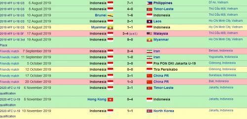 Hasil Timnas Indonesia U-19