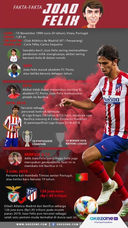 Infografi Joao Felix