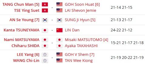 Hasil lengkap final Korea Masters 2019