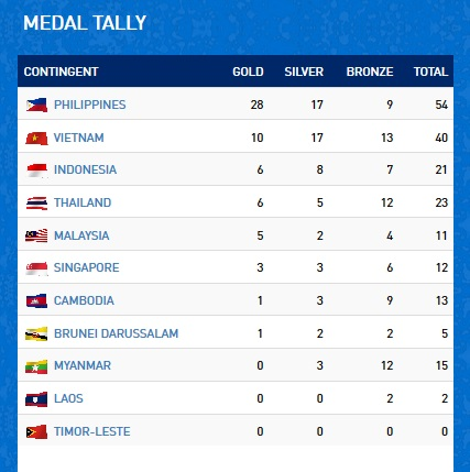 Klasemen medali SEA Games 2019