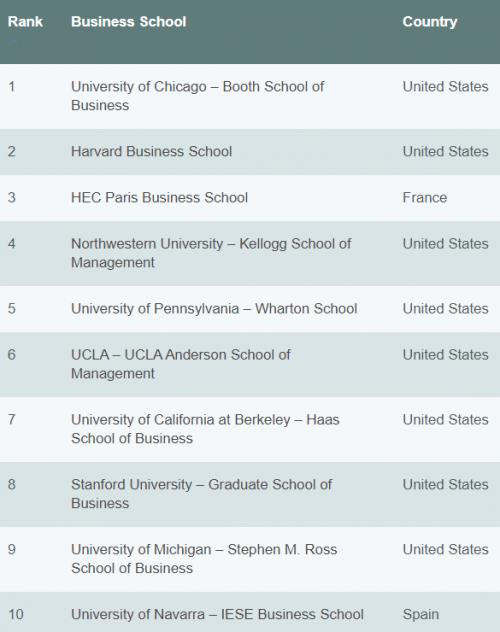 Kampus dengan Program MBA terbaik