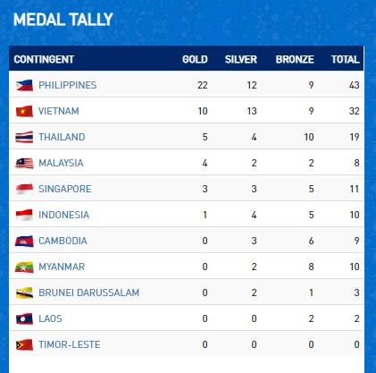 Klasemen medali SEA Games 2019