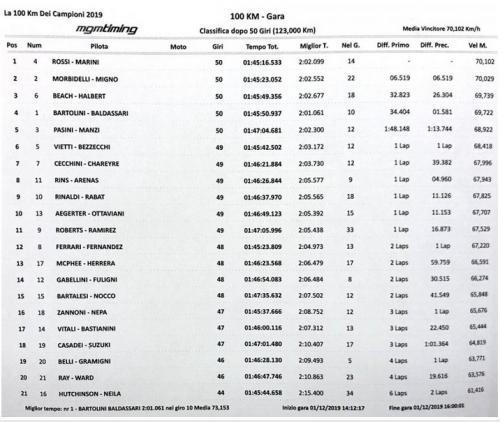 Hasil balapan 100 Km Dei Campioni