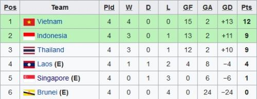 Klasemen Grup B SEA Games 2019 matchday keempat