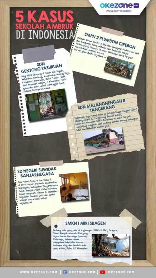 Infografis Lipsus Sekolah Roboh (foto: Okezone)