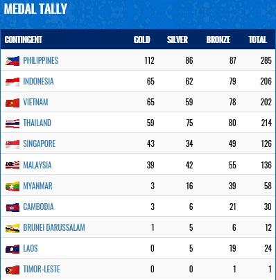Klasemen sementara perolehan medali di SEA Games 2019