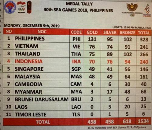 Klasemen semantara perolahan medali SEA Games 2019