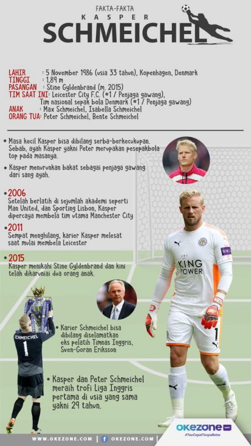 Infografis Kasper Schmeichel