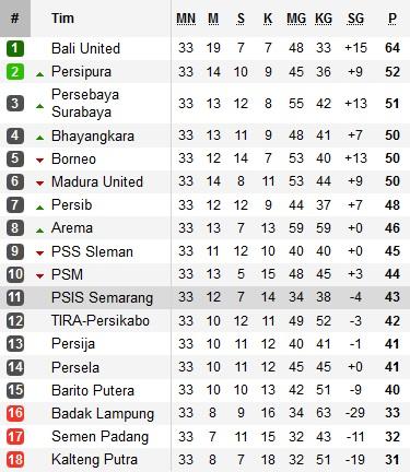 Klasemen Liga 1 2019 hingga pekan ke-33 (Foto: Soccerway)