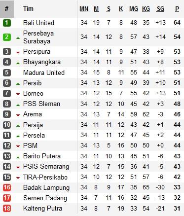 Klasemen akhir Liga 1 2019 (Foto: Soccerway)