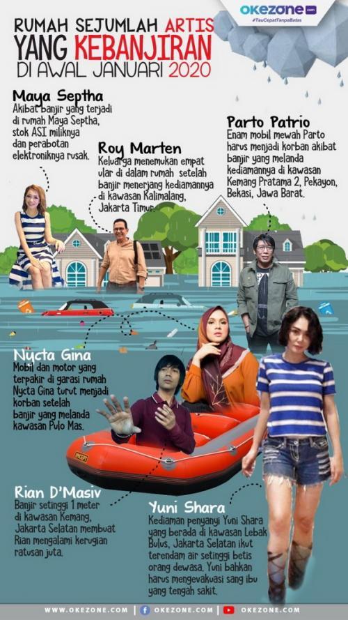 Tematik Artis Kebanjiran