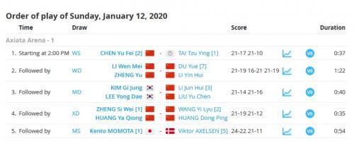 Hasil final Malaysia Masters 2020