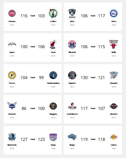 Hasil NBA 2019-2020
