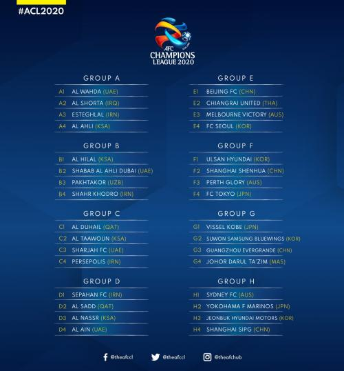 32 tim yang tampil di fase grup Liga Champions Asia