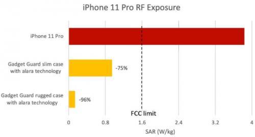 iPhone 11 Pro melebihi batas aman Federal Communications Commission (FCC).