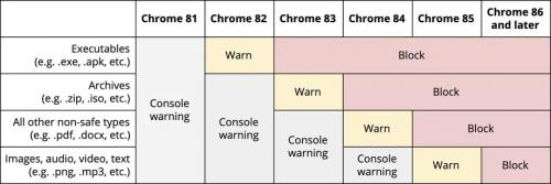 Google telah mengungkap rencana untuk memperingatkan pengguna Chrome tentang unduhan yang tidak aman (insecure).