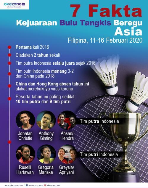 Infografis Kejuaraan Bulu Tangkis Beregu Asia 2020