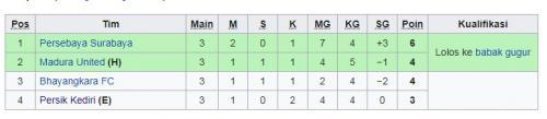 Klasemen akhir Grup A Piala Gubernur Jatim 2020 (Foto: Wikipedia)