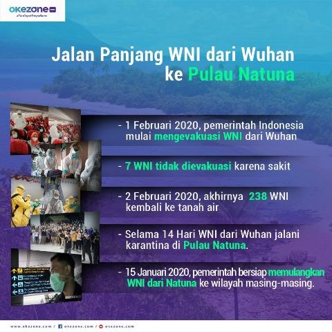 Infografis WNI di Natuna