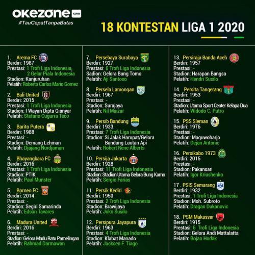 Infografis Liga 1 2020